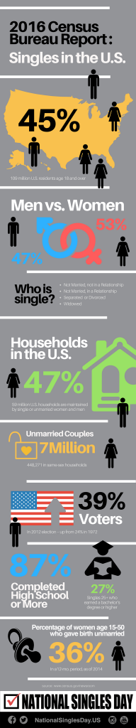 infographic-from-facts-for-features-singles-week-2016-karen-reed